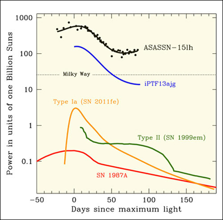ASASSN_15lh Light Curve