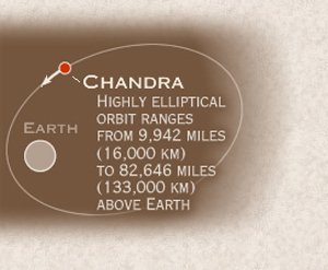 Chandra Orbit