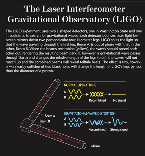 Ligo Graphic
