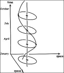 Space-Time Seasons